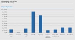 UK cybercrime statistics